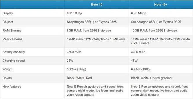 Những thông tin cần biết về Galaxy Note10 trước ngày ra mắt ảnh 2