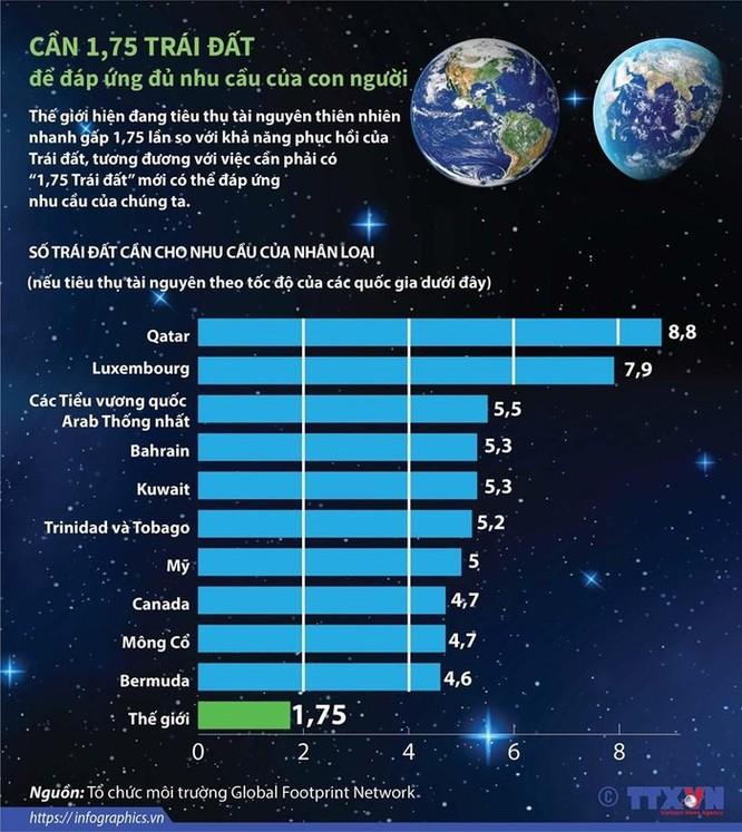 Cần 1,75 Trái Đất để đáp ứng đủ nhu cầu của con người ảnh 1
