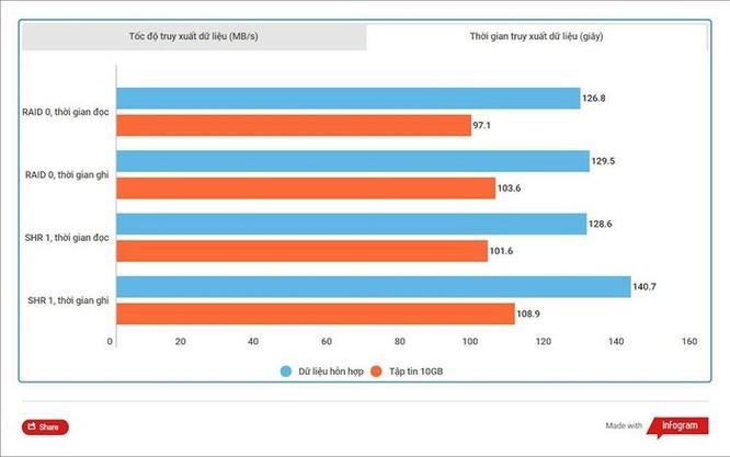 Thử nghiệm WD Red Pro 10TB NAS: Ổ lưu trữ khủng, đáng tin cậy cho hệ thống NAS vừa và lớn ảnh 8