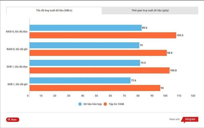 Thử nghiệm WD Red Pro 10TB NAS: Ổ lưu trữ khủng, đáng tin cậy cho hệ thống NAS vừa và lớn ảnh 9
