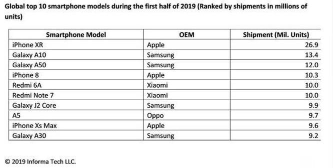 iPhone XR là điện thoại bán chạy nhất thế giới nửa đầu 2019 ảnh 1
