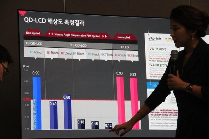 Samsung, LG tiếp tục 'khẩu chiến' chất lượng tivi 8K ảnh 1
