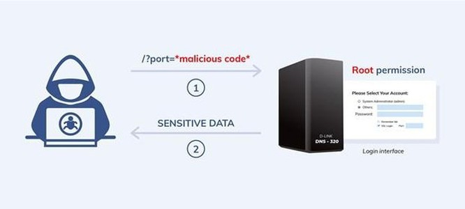 Phát hiện lỗ hổng bảo mật trong thiết bị lưu trữ dữ liệu của D-link ảnh 2