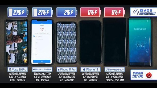 iPhone 11 Pro Max thắng Galaxy Note10+ về thời lượng pin ảnh 1