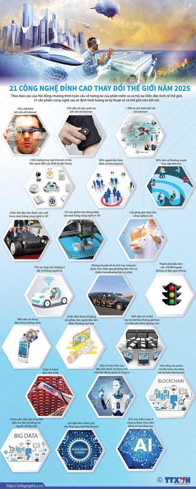 21 công nghệ đỉnh cao thay đổi thế giới năm 2025 ảnh 1