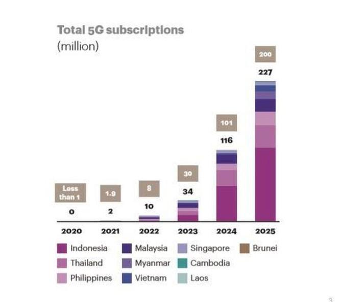 Việt Nam sẽ có hơn 6 triệu thuê bao 5G vào năm 2025 ảnh 1