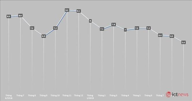 Thị phần Apple tại Việt Nam giảm sâu nhất trong hơn một năm trở lại đây ảnh 1