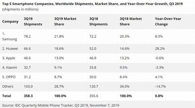 Doanh số smartphone toàn cầu lần đầu tăng sau gần 7 quý ảnh 1