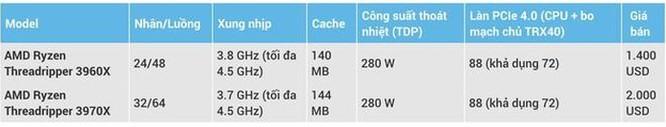 AMD trình làng CPU máy tính mạnh nhất thế giới ảnh 2
