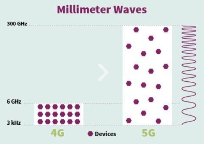 Bất ngờ trước những lợi ích mạng công nghệ 5G đem lại ảnh 3