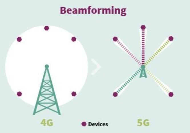 Bất ngờ trước những lợi ích mạng công nghệ 5G đem lại ảnh 6