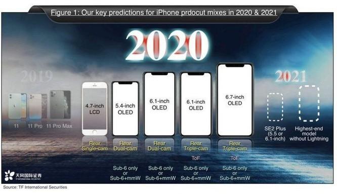 Sẽ có 5 iPhone ra mắt năm 2020, mở đầu là iPhone SE 2 ảnh 1