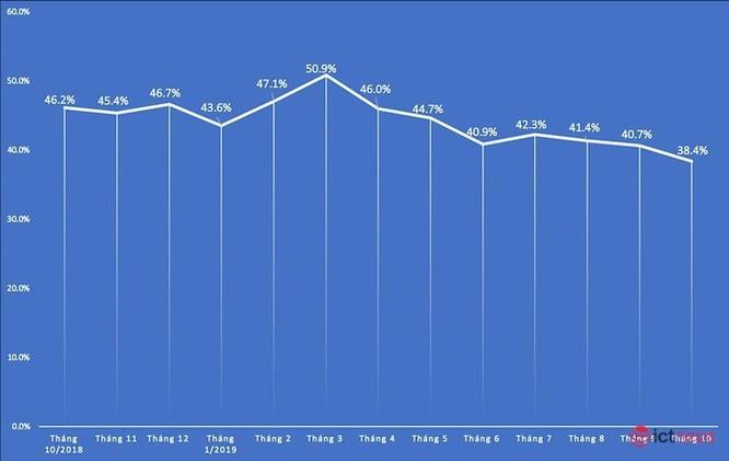 Thị phần Samsung tại Việt Nam lần đầu xuống dưới 40%, Realme bất ngờ tăng kỷ lục ảnh 1