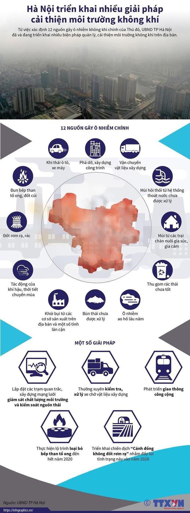 Hà Nội triển khai nhiều giải pháp cải thiện môi trường không khí ảnh 1
