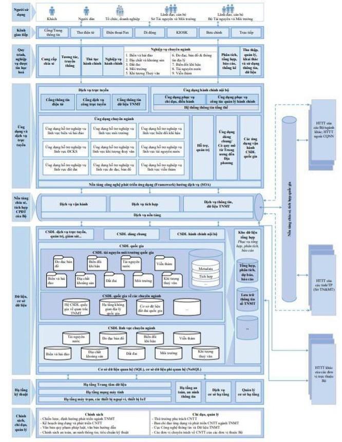 Bộ đầu tiên phê duyệt kiến trúc Chính phủ điện tử phiên bản 2.0 ảnh 1