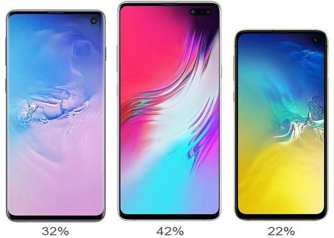 Vì sao Apple giảm giá iPhone còn Samsung không có Galaxy S20 giá rẻ? ảnh 5