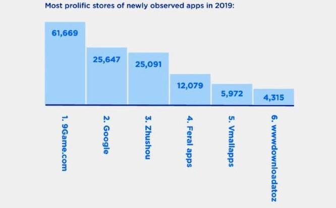 Google Play nằm trong top kho ứng dụng nguy hiểm nhất ảnh 1