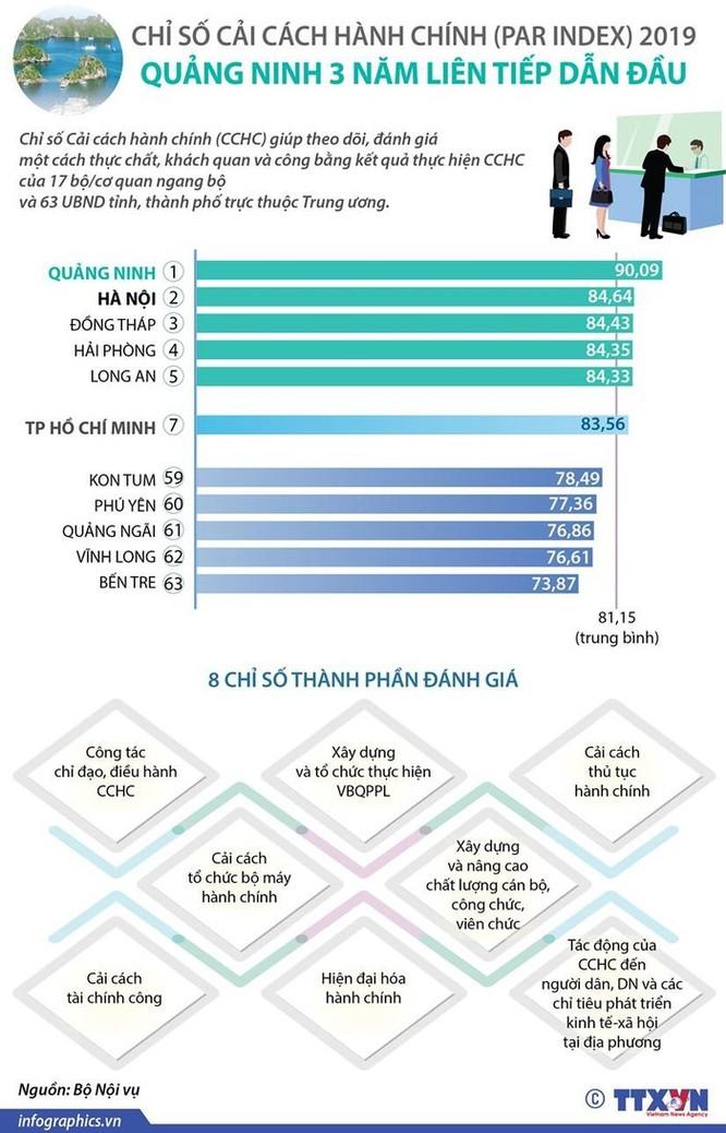 Quảng Ninh 3 năm dẫn đầu về chỉ số cải cách hành chính ảnh 1