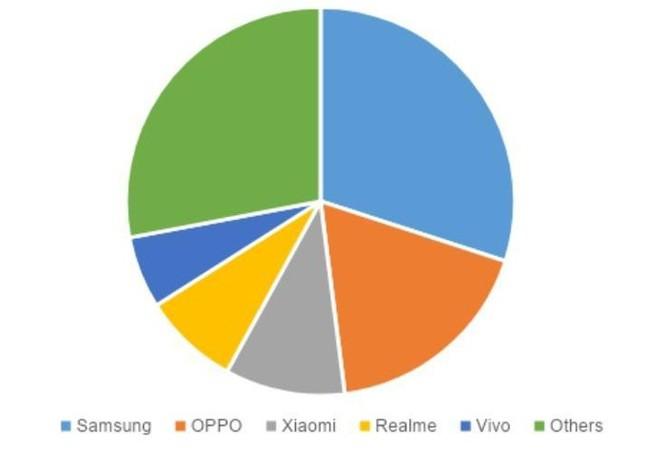 Thị phần smartphone Realme đứng thứ 7 thế giới ảnh 1