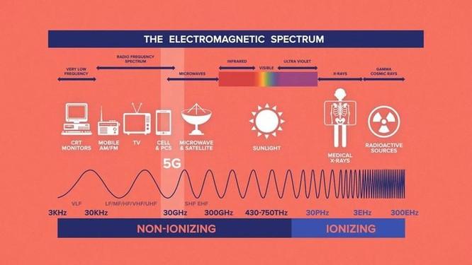 Những thuyết âm mưu hoang đường nhất về công nghệ 5G ảnh 4