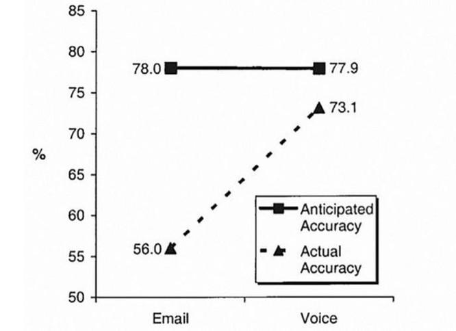 Tweet bằng giọng nói có ưu điểm gì hơn so với dùng bàn phím? ảnh 1