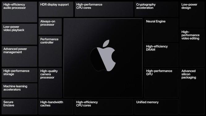 Apple Silicon và cuộc tiến hóa lần thứ tư của máy tính Mac ảnh 2