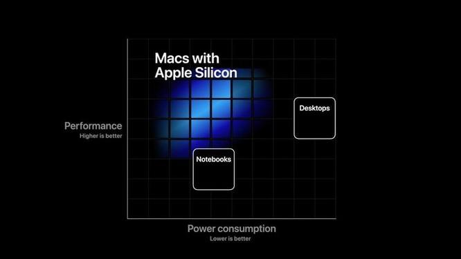 Apple Silicon và cuộc tiến hóa lần thứ tư của máy tính Mac ảnh 1