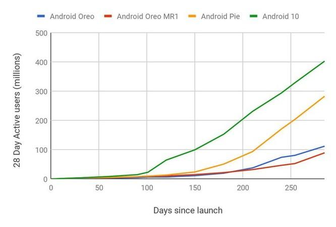 Google đã giải quyết được vấn đề trầm kha của Android? ảnh 1