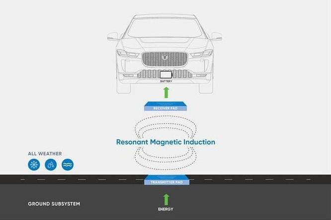Ôtô điện đã có công nghệ sạc không dây ảnh 1