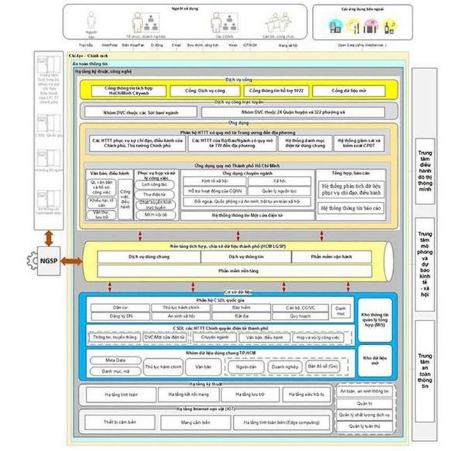 TP.HCM cập nhật Kiến trúc Chính quyền điện tử ảnh 2
