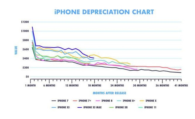 Thống kê cho thấy iPhone mất giá hơn điện thoại Samsung ảnh 1