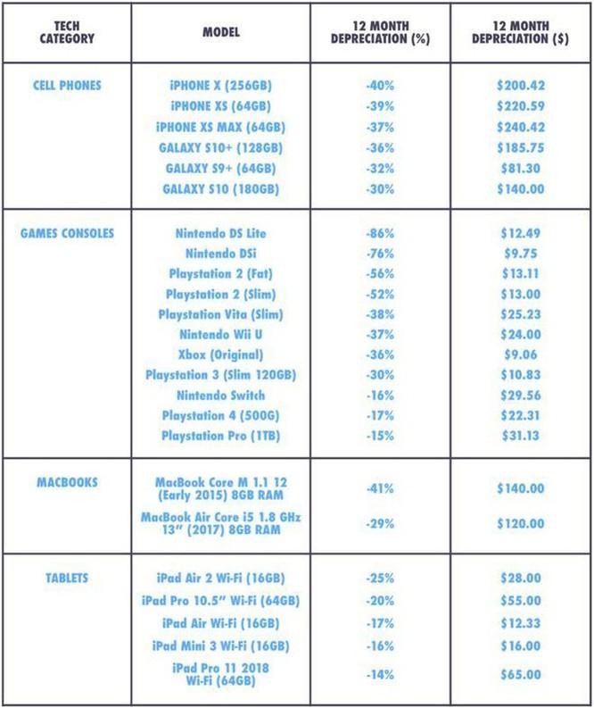 Thống kê cho thấy iPhone mất giá hơn điện thoại Samsung ảnh 2