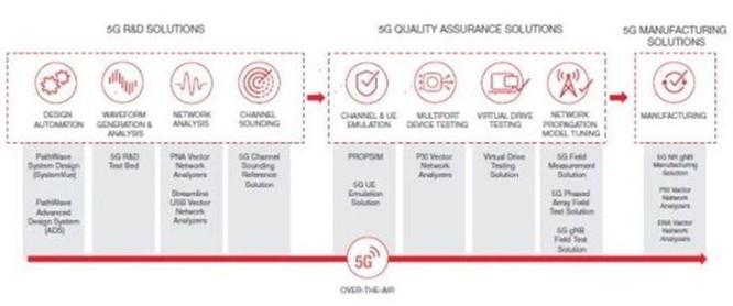 Cần đổi mới chiến lược kiểm thử để giải quyết những thách thức của 5G ảnh 2