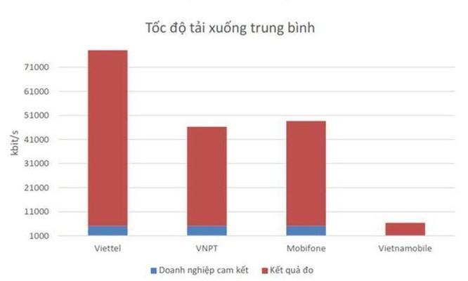Công bố kết quả đo kiểm chất lượng mạng 4G ba nhà mạng tại Việt Nam ảnh 2