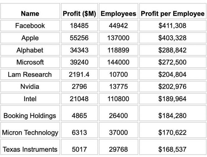 Nhân viên Apple, Facebook hay Google 'sinh lời' nhất? ảnh 1