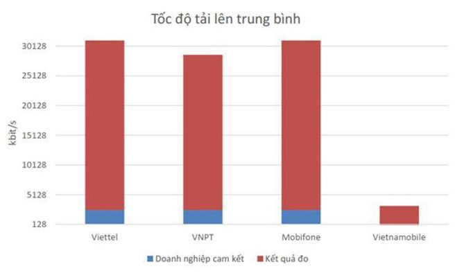 Công bố kết quả đo kiểm chất lượng mạng 4G ba nhà mạng tại Việt Nam ảnh 3