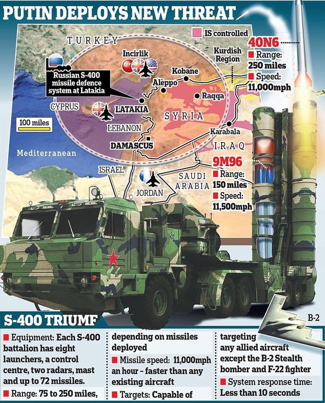 Hệ thống phòng thủ của Nga tại Syria uy hiếp lớn lực lượng liên quân do Mỹ dẫn đầu
