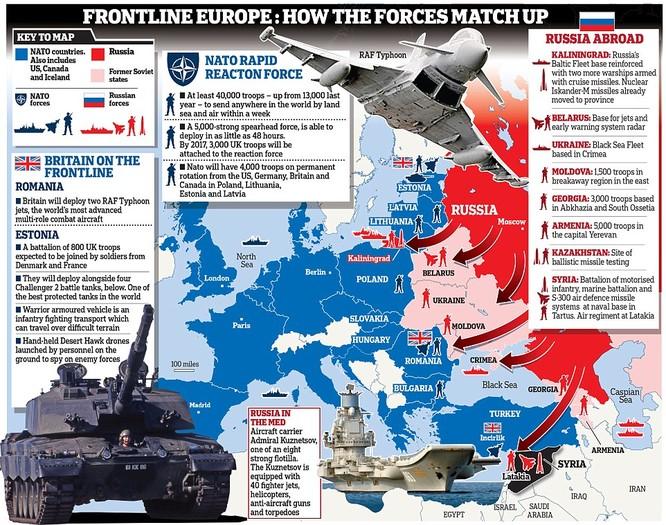 Tương quan lực lượng giữa Nga và NATO