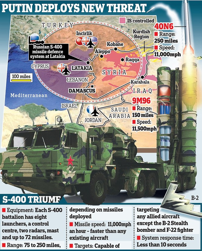 Hệ thống tên lửa S-400 đã được Nga triển khai tại chiến trường Syria khiến Mỹ và phương Tây không dám mạnh động