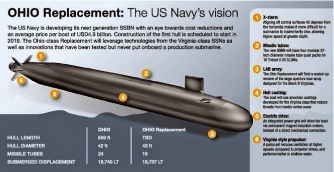 Hải quân Mỹ đang xây dựng lớp tàu ngầm mới còn mạnh hơn cả Ohio