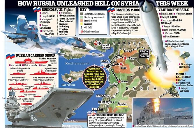 Nga đã triển khai một cụm binh lực lớn hỗ trợ Syria giải phóng hoàn toàn thành phố Aleppo từ tay phiến quân
