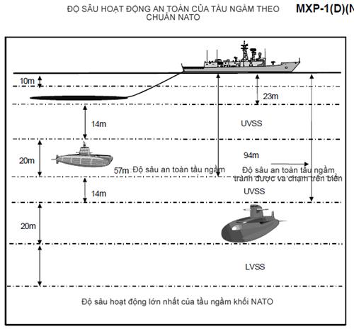 Tàu ngầm: Xứng danh 'sát thủ' dưới mặt nước - ảnh 12