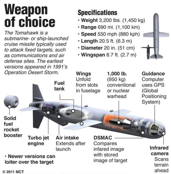 Tên lửa hành trình Tomahaw thường được Mỹ sử dụng trong các cuộc chiến gần đây