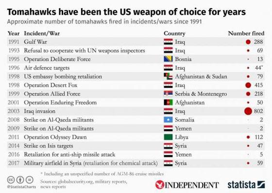 """""""Kẻ hủy diệt"""" Tomahawk Mỹ tấn công Syria đáng sợ thế nào? ảnh 2"""