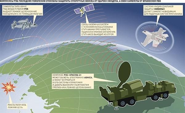 Nga đã làm chủ các công nghệ tác chiến điện tử lợi hại thể hiện qua một số cuộc khủng hoảng gần đây