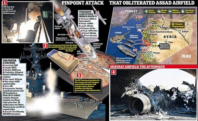 Sơ đồ vụ tập kích tên lửa Mỹ tấn công căn cứ quân đội Syria rạng ngày 7/4
