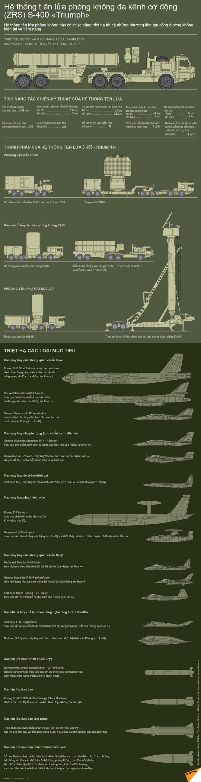 Hệ thống Tên lửa phòng không đa kênh cơ động (ZRS) S-400 Triumph