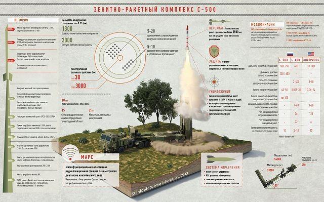 Hệ thống tên lửa S-500 của Nga được cho là khắc tinh đối với đòn tấn công nhanh toàn cầu của Mỹ
