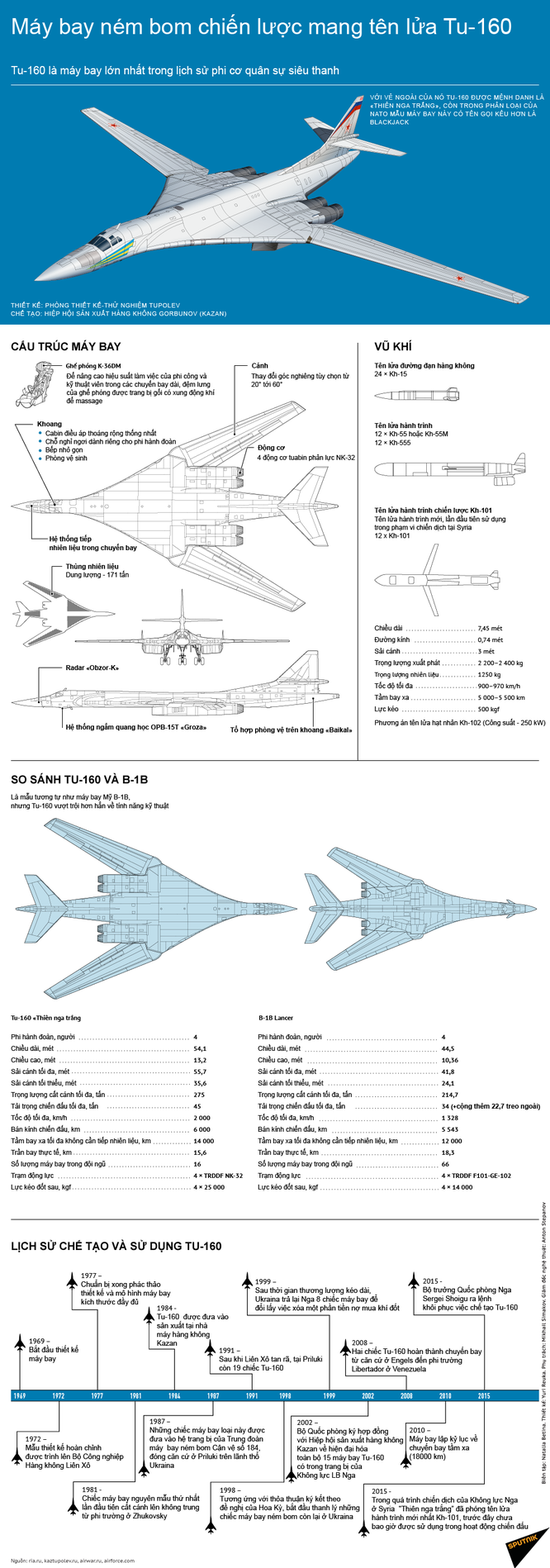 """Tu-160 Nga trở thành """"cơn ác mộng"""" của NATO ảnh 1"""