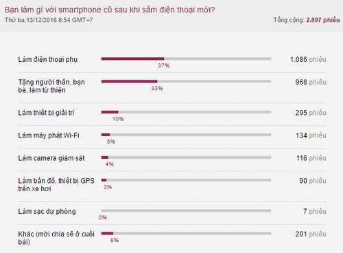 Người dùng thích giữ lại điện thoại cũ khi có smartphone mới ảnh 1